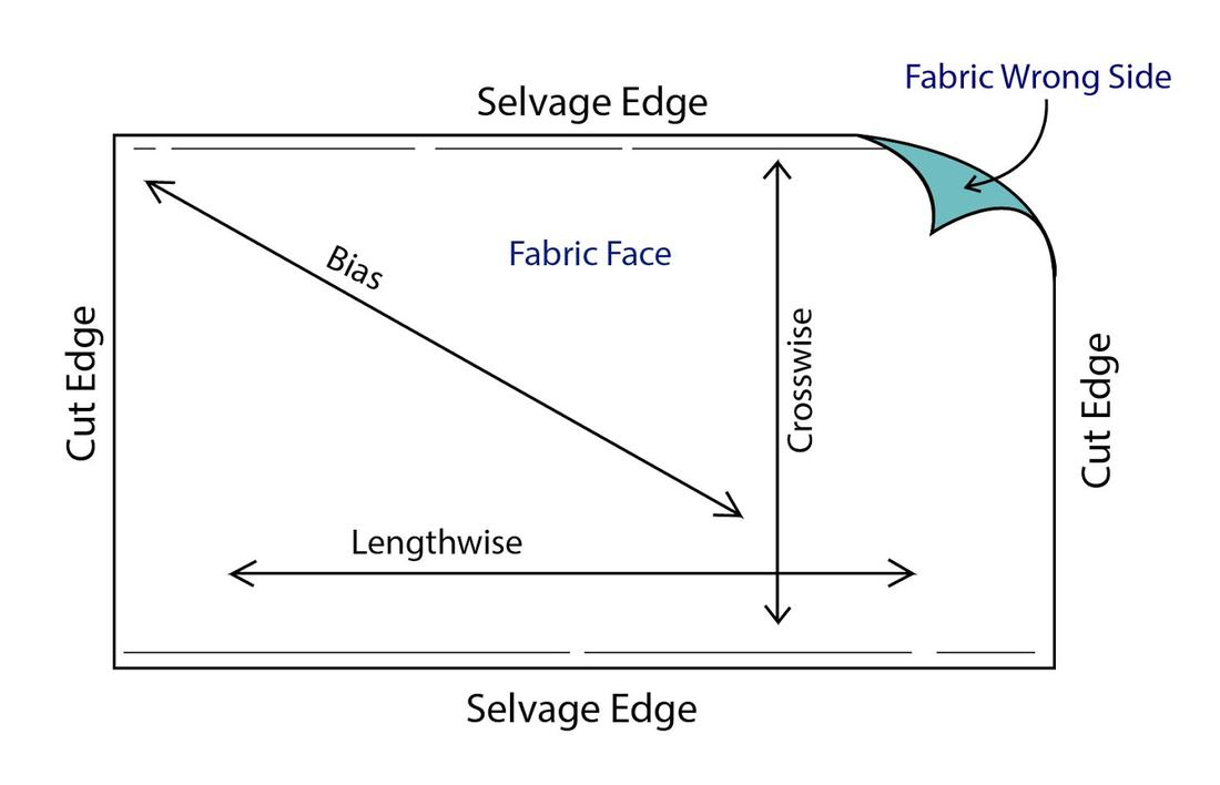 Image result for pattern cutting selvage bias